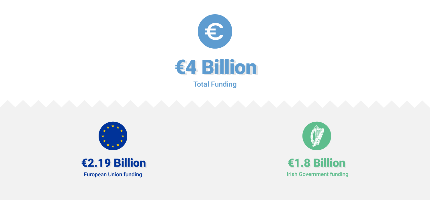 European agricultural fund for rural development Funding Infographic €4 Billion total 2014-2020