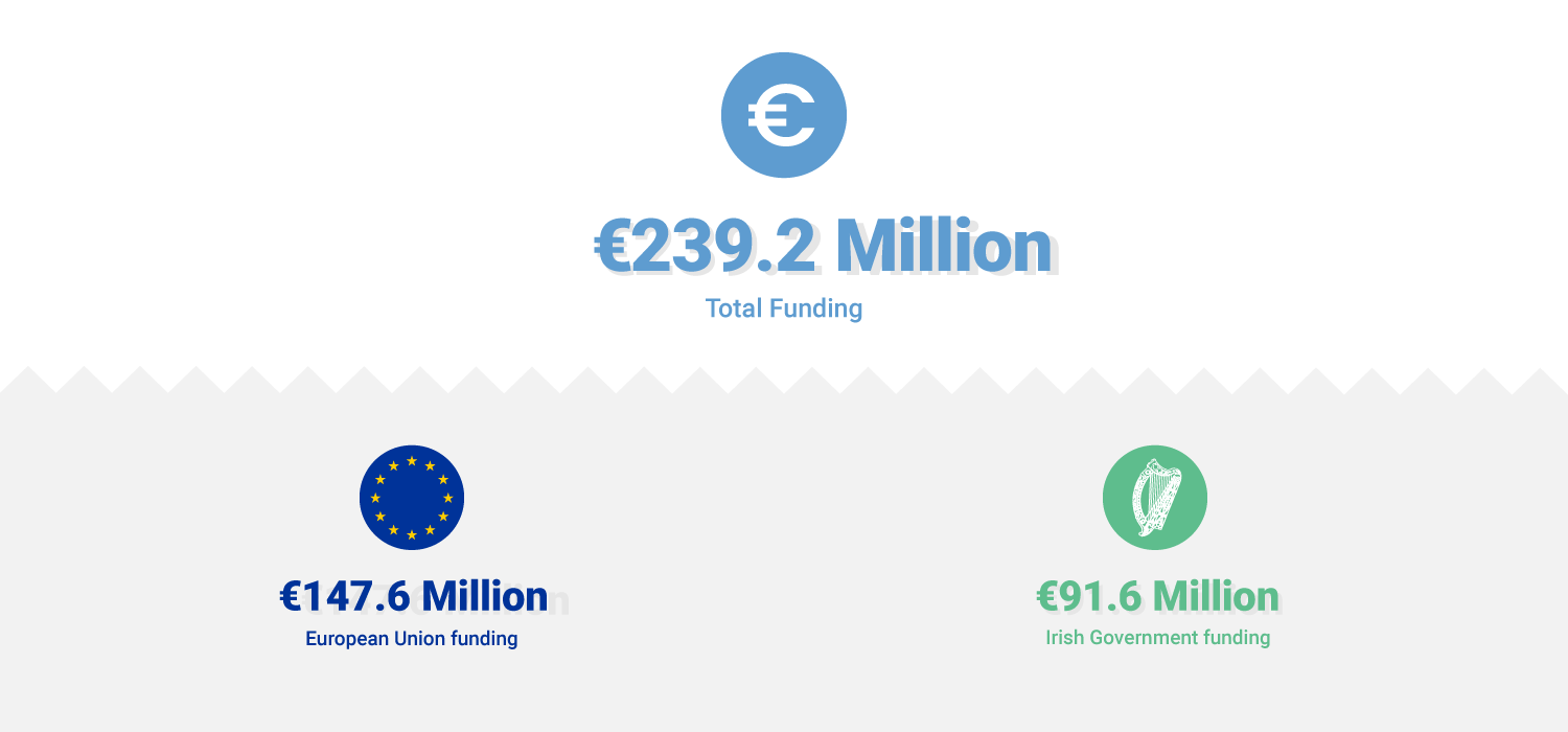 European Maritime and Fisheries Fund Funding Infographic 2014-2020 Total €239.2 million