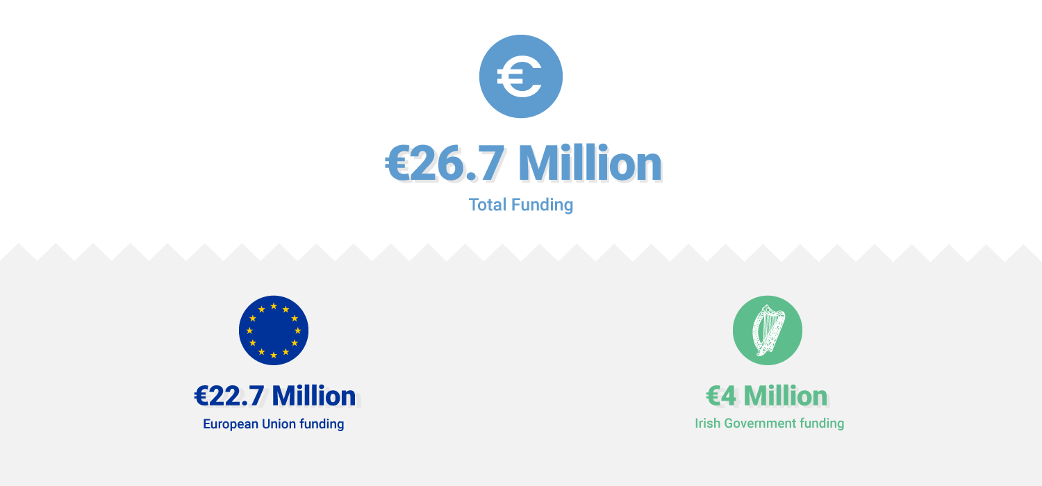 FEAD Funding Infographic €26.7 Million total 2014-2020