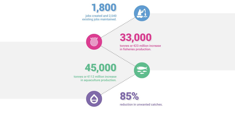European Maritime and Fisheries Fund indicators 2014-2020 infographic