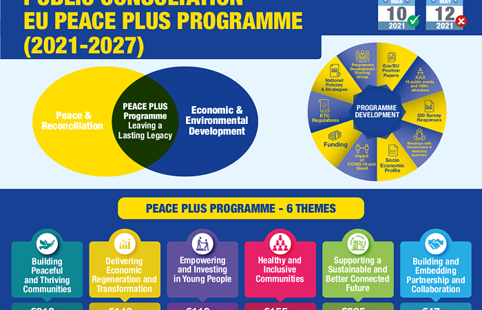 PEACE_PLUS_Infographic
